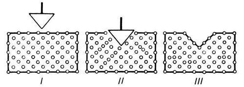 Рис. 3. Краудионная пластичность: I — кристалл до вдавливания; II — образование краудионов при вдавливании острия; III — конечное изменение формы. В кристалле образовались междоузельные атомы. Пластичность (свойство твёрдых тел).