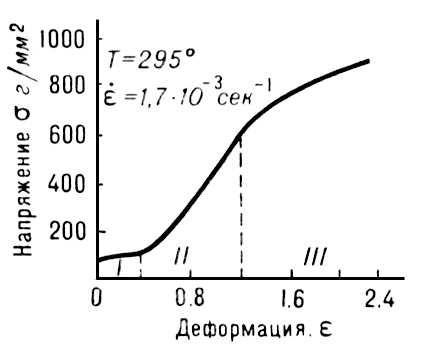 Рис. 5. Диаграмма «напряжение — деформация» для монокристалла цинка. Пластичность (свойство твёрдых тел).