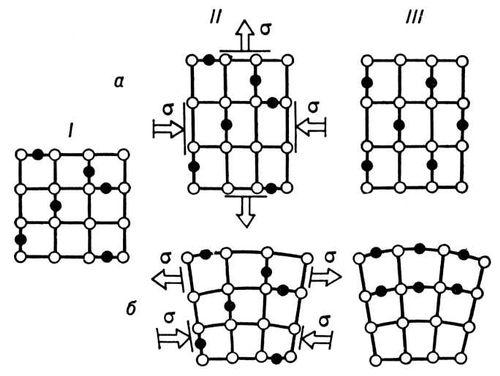Рис. 2. Диффузионная пластичность: а — ориентационное упорядочение примесных атомов (чёрные кружки) в однородном поле напряжений; б — перераспределение примесных атомов в неоднородном поле напряжений; I — исходный кристалл; II — кристалл с примесными атомами под действием напряжений; III — конечная деформация кристалла. Пластичность (свойство твёрдых тел).