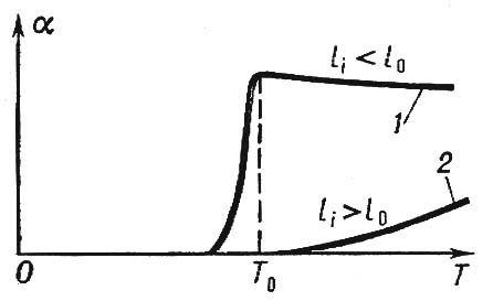 Рис. 2. Характерные зависимости степени поверхностной ионизации <span style='font-family:Symbol'>a</span> в стационарных процессах от температуры T: 1 — для случая, когда теплота десорбции иона l<sub>i</sub>, меньше теплоты десорбции нейтральной частицы l<sub>0</sub>; 2 — в случае, когда l<sub>i</sub>>l<sub>0</sub>. T<sub>0</sub> — температурный порог поверхностной ионизации. Поверхностная ионизация.