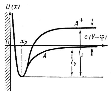 Рис. 1. Потенциальные кривые взаимодействия систем поверхность твёрдого тела — нейтральная частица (А) и поверхность — положительный ион (А<sup>+</sup>); х — удаление от поверхности; U(x) — энергия связи частицы с поверхностью. Расстояние х<sub>р</sub> соответствует равновесному состоянию частицы у поверхности, а глубины «потенциальных ям» l<sub>i</sub> и l<sub>0</sub> равны теплотам десорбции иона и нейтральной частицы соответственно. Разность l<sub>i</sub>—l<sub>0</sub> в данном случае равна разности энергии ионизации eV нейтральной частицы (V — её ионизационный потенциал, е — заряд электрона) и работы выхода поверхности e<span style='font-size:10.0pt;font-family:Symbol'>j</span>. Поверхностная ионизация.