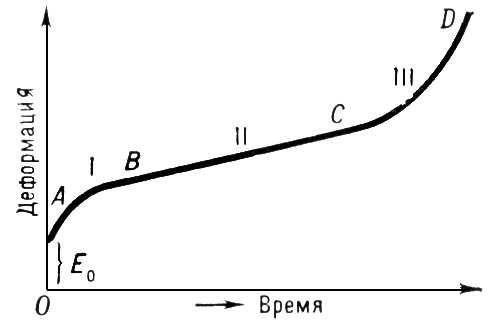 Рис. 1. Пример кривой ползучести. Ползучесть.
