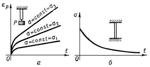 Рис. 2. а — кривые ползучести <span style='font-family:Symbol'>e</span><sub>p</sub> металлов при различных нагрузках; б — кривые релаксации напряжения <span style='font-family:Symbol'>s</span> при постоянной деформации. Ползучесть.