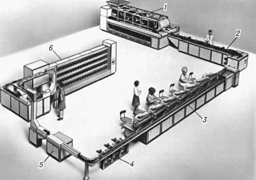 Рис. 1. Автоматизированная линия обработки письменной корреспонденции (ФРГ): 1 — машина для разборки писем по габаритам; 2 — лицовочно-штемпелевальная машина: 3 — аппараты для кодирования адресов писем — преобразования цифр и букв кода в условные люминесцентные знаки (точки или чёрточки); 4 — промежуточные накопители писем; 5 — читающее устройство письмосортировочной машины; 6 — автоматическая письмосортировочная машина. Почтовая техника.