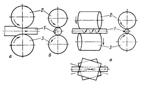 Рис. 1. Схема продольной (а), поперечной (б) и винтовой (в) прокатки: 1 — прокатываемый металл; 2 и 3 — валки. Прокатка.