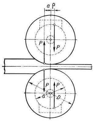 Рис. 4. Направление равнодействующих сил усилия на валки при простом процессе прокатки с учетом влияния трения в подшипниках. Прокатка.