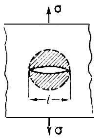Рис. 2. Трещина Гриффита. Стрелки указывают направление растяжения; заштрихована область, в которой сняты напряжения. Прочность.