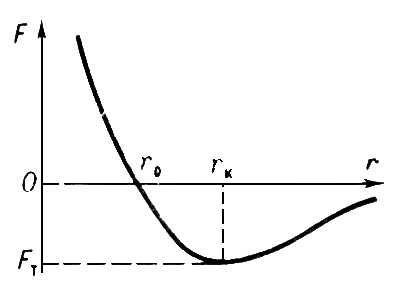 Рис. 1. Зависимость силы взаимодействия двух атомов от расстояния между ними. Прочность.