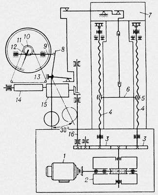 Кинематическая схема разрывной машины Р-5: 1 — электродвигатель; 2 — силовой редуктор; 3 — цилиндрические шестерни; 4 — вращающиеся винты; 5 — гайки подвижной траверсы; 6 — подвижная траверса; 7 — неподвижная траверса; 8 — поводок; 9 — рейка; 10 — шестерня реечной передачи; 11 — шкив; 12 — тросик; 13 — перо; 14 — барабан лентопротяжного механизма; 15 — редуктор масштаба записи; 16 — валик. Разрывная машина.