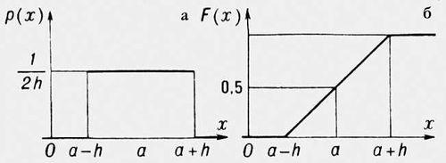 Рис. 3. Равномерное распределение: а — плотность вероятности; б — функция распределения. Распределения.