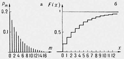 Рис. 2. Геометрическое распределение: а — вероятности <img src=