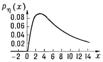 Рис. 4. Плотность логарифмически-нормального распределения (m = 2, <span style='font-family:Symbol'>s</span> = 1). Распределения.