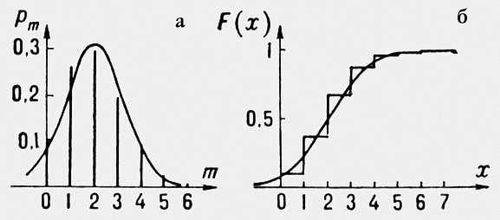 Рис. 1. Биномиальное распределение: а — вероятности p<sub>m</sub><span style='font-family: