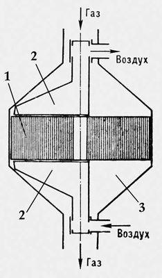 Схема регенератора с непрерывным переключением теплоносителя: 1 — насадка; 2 — воздушный патрубок; 3 — газовый короб. Регенератор.