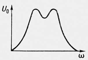 Рис. 6. Резонансная кривая с двумя максимумами. Резонанс.