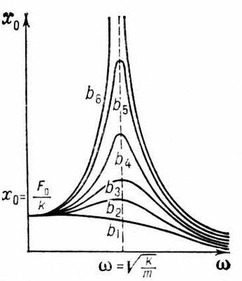 Рис. 3. Зависимость амплитуд смещений от частоты внешнего воздействия для различных значений b (b<sub>6</sub> < b<sub>5</sub> < … < b<sub>1</sub>). Резонанс.