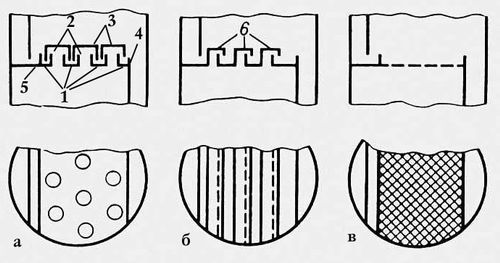 Рис. 1. Схема тарелок с переливным устройством: а — колпачковая (1 — основание со слоем жидкости; 2 — патрубки для прохода пара; 3 — колпачки; 4, 5 — переливные устройства); б — из S-образных элементов (6); в — ситчатая. Ректификация.