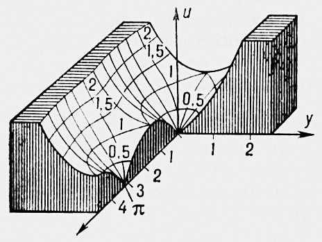 Рельеф функции sin z. Рельеф функции.