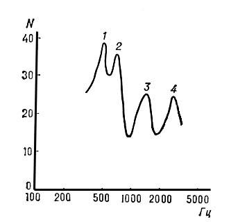 Рис. 3. Спектральная огибающая фонемы «а»: 1, 2, 3, 4 — форманты. Речь.