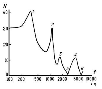 Рис. 2. Спектральная огибающая фонемы «з»: 1, 2, 3, 4 — форманты; 5, 6 — антиформанты. Речь.