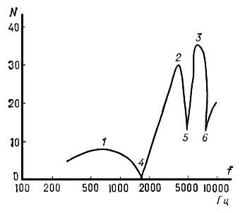 Рис. 1. Спектральная огибающая фонемы «ть»: 1, 2, 3 — форманты; 4, 5, 6 — антиформанты. Речь.