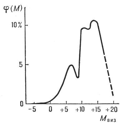 График функции светимости для окрестностей Солнца. Светимости функция.