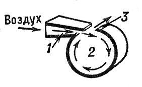 Рис. 1. Схема губного свистка: 1 — сопло; 2 — резонансная камера; 3 — острый край резонатора. Свистки.