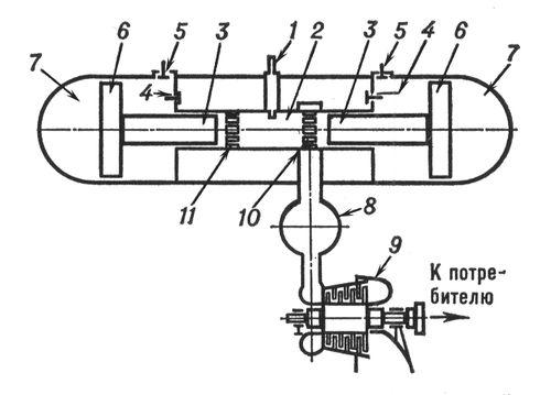 Схема силовой газотурбинной установки со свободнопоршневым генератором газа: 1 — форсунка; 2 — камера сгорания; 3 — поршень дизеля; 4 — нагнетательный клапан компрессора; 5 — выпускной клапан компрессора; 6 — поршень компрессора; 7 — буферная полость генератора; 8 — ресивер; 9 — газовая турбина; 10 — выпускные окна; 11 — продувные окна. Свободнопоршневой генератор газа.