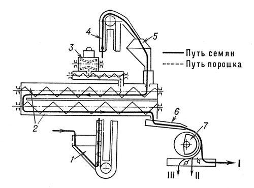 Технологическая схема электромагнитной семеочистительной машины: 1 — загрузочный бункер; 2 — смесительные камеры со шнековыми транспортёрами; 3 — аппарат для подачи магнитного порошка; 4 — загрузочный элеватор; 5 — верхний бункер; 6 — колеблющийся лоток; 7 — электромагнитный барабан; I — очищенные семена; II — отходы, подлежащие повторной обработке; III — семена сорняков. Семеочистительная машина.