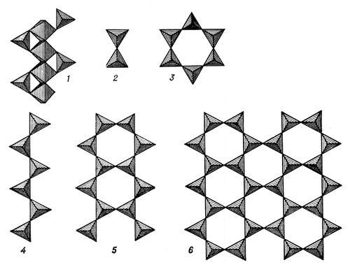 Основные типы связи кремнекислородных радикалов: 1 — изолированные тетраэдры [SiO<sub>4</sub>]<sup>4-</sup> с октаэдрами Mg, Fe, Ca; 2 — группы [Si<sub>2</sub>O<sub>7</sub>]<sup>6-</sup> из двух тетраэдов; 3 — шестерные кольца [Si<sub>3</sub>O<sub>9</sub>]<sup>6-</sup>; 4 — цепочки [SiO<sub>3</sub>]<sup>2-</sup>; 5 — ленты [Si<sub>4</sub>O<sub>11</sub>]<sup>6-</sup>; 6 — слои из шестерных колец [Si<sub>4</sub>O<sub>10</sub>]<sup>4-</sup>. Силикаты.