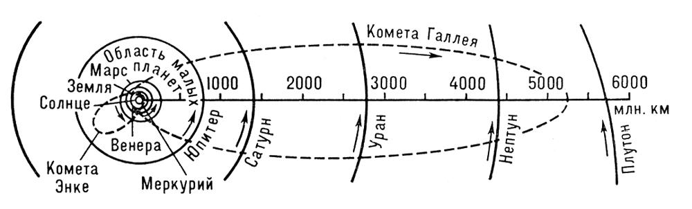 Схематический план Солнечной системы. Солнечная система.