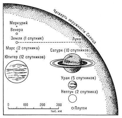 Сравнительные размеры Солнца и планет. Солнечная система.