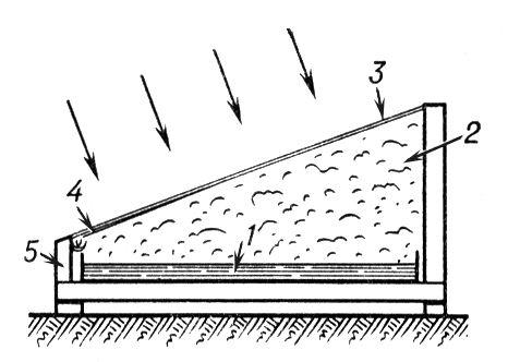Схема солнечного опреснителя типа «горячий ящик»: 1 — сосуд с солёной водой; 2 — паровоздушная смесь; 3 — прозрачная крышка; 4 — конденсат; 5 — теплоизолирующая стенка ящика; стрелками обозначены солнечные лучи. Солнечный опреснитель.