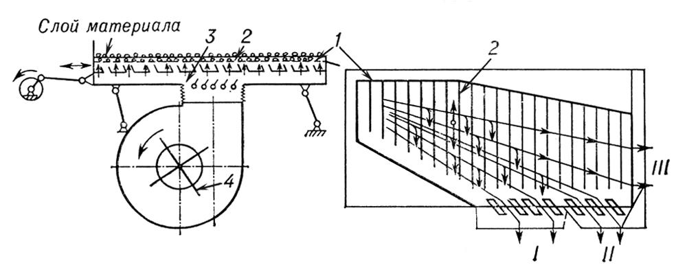 Технологическая схема сортировального пневматического стола: 1 — делительная плоскость; 2 — рифы, удерживающие тяжёлые семена; 3 — воздушная камера; 4 — вентилятор. Сортировальный пневматический стол.