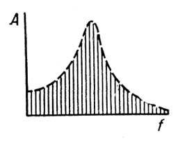 Рис. 2. Спектр затухающего колебания. Спектр звука.