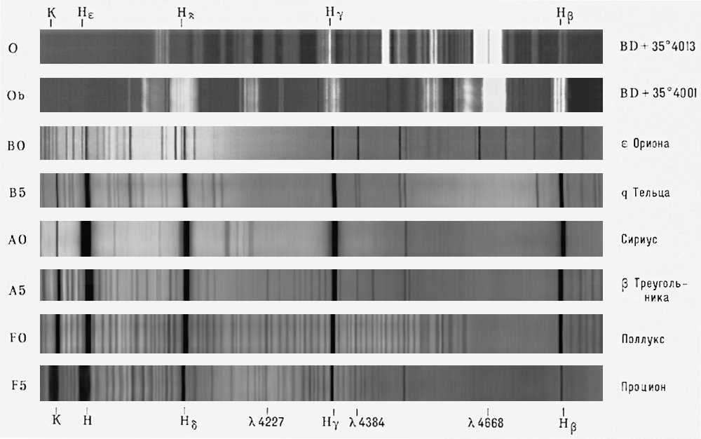 Спектральные классы звёзд G0 — M6e. Спектральная классификация звёзд.