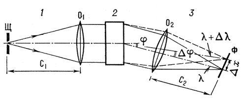 Рис. 3. Принципиальная оптическая схема спектрального прибора с пространственным разделением длин волн с помощью угловой дисперсии: 1 — коллиматор с входной щелью Щ и объективом O<sub>1</sub>, фокусное расстояние которого C<sub>1</sub>; 2 — диспергирующий элемент, обладающий угловой дисперсией <span style='font-family:Symbol;layout-grid-mode:line'>Dj</span><span style='font-family: