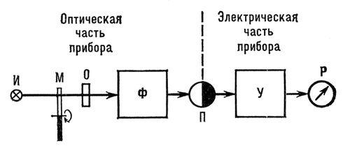 Рис. 4. Блок-схема однолучевого одноканального спектрального прибора: И — источник излучения; М — оптический модулятор (обтюратор); О — исследуемый образец; Ф — сканирующий фильтр (монохроматор); П — фотоэлектрический приёмник излучения; У — усилитель и преобразователь сигналов приёмника; Р — аналоговый или цифровой регистратор. Спектральные приборы.
