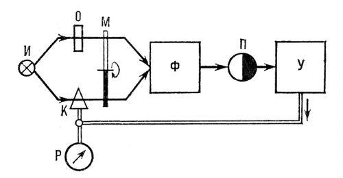 Рис. 5. Схема «оптического нуля» двухлучевого одноканального спектрофотометра<span style='font-family: