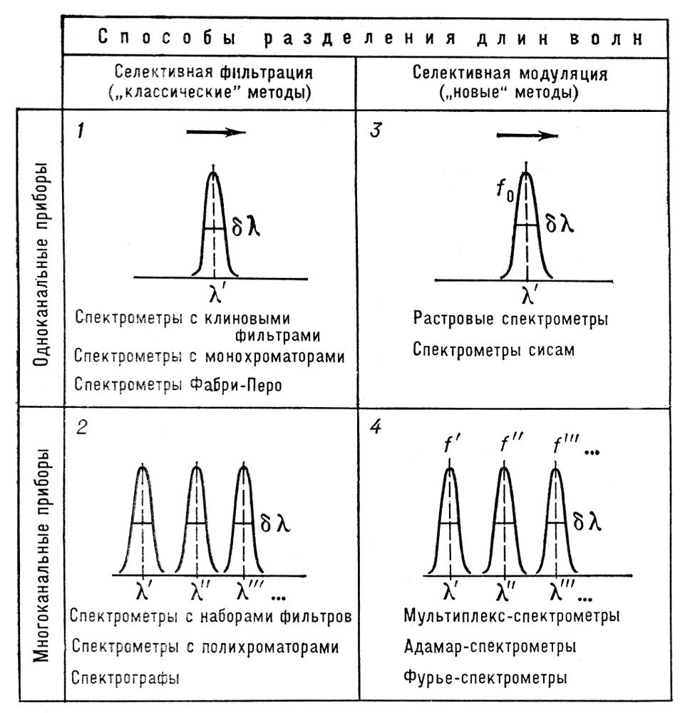 Рис. 2. Классификация методов спектрометрии по способам разделения длин волн. Контуры шириной <span style='font-family:Symbol;layout-grid-mode:line'>dl</span> символически изображают аппаратные функции (АФ). В «классических» методах (1 и 2) эти контуры описывают способность прибора пространственно разделять длины волн. В «новых» методах (3 и 4) АФ описывают способность прибора электрически разделять длины волн, кодированные различным образом в оптической части. В одноканальных методах (1 и 3) применяется сканирование (символ <span style='font-family:Symbol;layout-grid-mode:line'>®</span>), в многоканальных (2 и 4 ) сканирование отсутствует, и измерение интенсивностей излучения ряда длин волн <span style='font-family:Symbol;layout-grid-mode:line'>l</span>', <span style='font-family:Symbol;layout-grid-mode:line'>l</span>'',<span style='layout-grid-mode:line'></span><span style='font-family:Symbol;layout-grid-mode:line'>l</span>''',... производится одновременно. Внутри каждой группы указаны краткие названия основных типов спектральных приборов, относящихся к данной группе. Спектральные приборы.