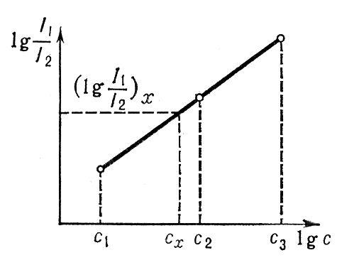 Рис. 1. Градуировочный график (метод трёх эталонов). Спектральный анализ (физич., химич.).