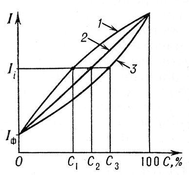 Графики зависимости интенсивности l<sub>i</sub> аналитич. линии i от концентрации С определяемого элемента (аналитические графики) для случаев, когда поглощение наполнителя меньше (1), равно (2) или больше (3) поглощения определяемого элемента, I<sub>ф</sub> — интенсивность фона. Спектральный анализ рентгеновский.