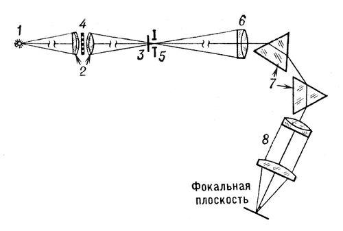 Оптическая схема спектросенситометра ИСП-73: 1 — источник света (ленточная лампа накаливания); 2 — двухлинзовый конденсор; 3 — дисковый затвор с выдержками 0,05, 0,2 и 1,0 сек; 4 — револьверный диск с набором дырчатых диафрагм; 5 — входная щель спектрографа; 6 — объектив коллиматора; 7 — призмы; 8 — объектив камеры спектрографа. Спектросенситометр.