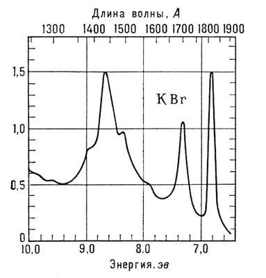 Рис. 2. Длинноволновый участок собственного поглощения кристалла КВr при температуре жидкого азота. Первые два интенсивных пика со стороны низких энергий соответствуют экситонам. Область собственного поглощения начинается за вторым пиком. Спектры кристаллов.