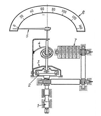 Схема спидометра: 1 — вал; 2 — магнит; 3 — картушка; 4 — пружина; 5 — указатель; 6 — шкала; 7 — счётчик пути. Спидометр.