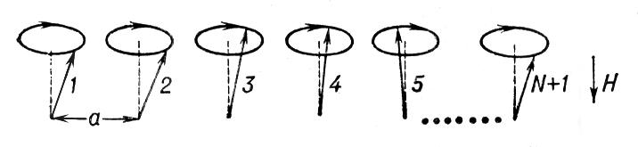 Прецессия N векторов спинов в линейной цепочке атомов («моментальный снимок»). Спиновые волны.