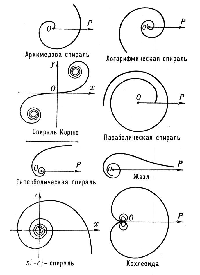 Архимедова спираль. Спирали.