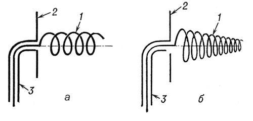 Рис. 2. Пространственные спиральные антенны: а — цилиндрическая; б — коническая; 1 — металлическая спираль; 2 — металлический экран; 3 — коаксиальная линия. Спиральная антенна.