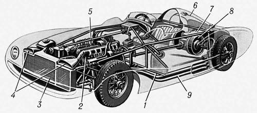 Спортивный автомобиль (специальный): 1 — каркас кузова; 2 — двигатель; 3 — радиатор; 4 — воздухозаборники; 5 — вал рулевого управления; 6 — топливный бак; 7 — коробка передач; 8 — барабан тормоза; 9 — выпускные трубопроводы. Спортивный автомобиль.