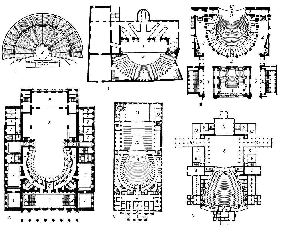 I. Театр в Эпидавре. 350—330 до н. э. Архитектор Поликлет Младший. План: 1 — скена; 2 — орхестра; 3 — места для зрителей. II — Театр Олимпико в Виченце. 1580—85. Архитектор Палладио (окончен архитектором В. Скамоцци). План: 1 — сцена; 2 — орхестра; 3 — амфитеатр. III — Театр Гранд-Опера в Париже. 1861—75. Архитектор Ш. Гарнье. План зрительного зала и парадной лестницы: 1 — большая парадная лестница; 2 — боковые лестницы; 3—4 — кулуары; 5 — аванложи; 6 — ложи; 7 — парадные ложи; 8 — амфитеатр; 9 — партер; 10 — кресла за оркестром; 11 — оркестр; 12 — сцена. IV — Большой театр в Москве. 1821—24. Архитектор О. И. Бове (с использованием проекта архитектора А. А. Михайлова). План бельэтажа: 1 — фойе; 2 — главные лестницы; 3 — парадная ложа с аванложей; 4 — коридор лож; 5 — ложи с аванложами; 6 — литерные ложи с аванложами; 7 — уборные артистов; 8 — сцена; 9 — арьерсцена. V. Театр «Ла Скала» в Милане. 1778. Архитектор Дж. Пьермарини. План: 1 — подъезд для карет; 2 — галерея пешеходов; 3 — вестибюль ожидания; 4 — вестибюль; 5 — кафе; 6 — зрительный зал; 7 — ложи; 8 — комнаты при ложах; 9 — оркестр; 10 — сцена; 11 — арьерсцена; 12 — уборные для артистов. VI. Театр Р. Вагнера в Байрёйте. 1876. Архитекторы Г. Земпер, О. Брюквальд. План: 1 — вестибюль; 2 — ложа; 3 — галерея; 4 — фойе; 5 — салон; 6 — оркестр; 7 — просцениум; 8 — сцена; 9 — уборные артистов; 10 — склад декораций; 11 — арьерсцена; 12 — помещение хористов. Театр.